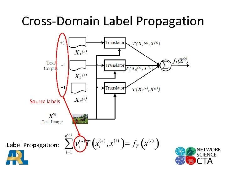 Cross-Domain Label Propagation Source labels Label Propagation: