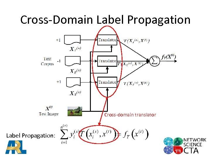Cross-Domain Label Propagation Cross-domain translator Label Propagation: