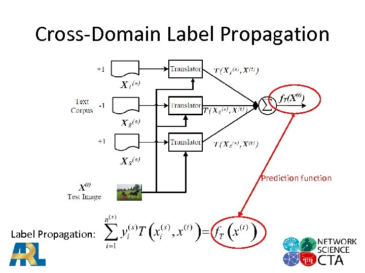 Cross-Domain Label Propagation Prediction function Label Propagation: