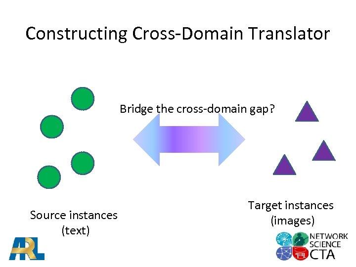 Constructing Cross-Domain Translator Bridge the cross-domain gap? Source instances (text) Target instances (images)