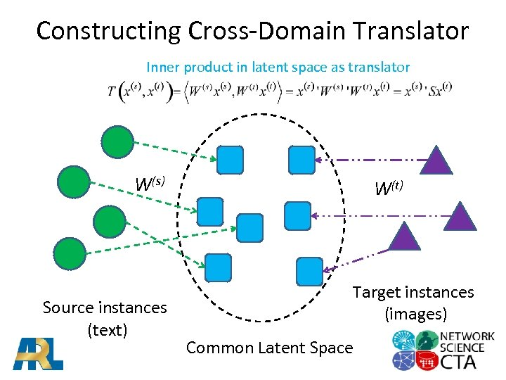 Constructing Cross-Domain Translator Inner product in latent space as translator W(s) Source instances (text)