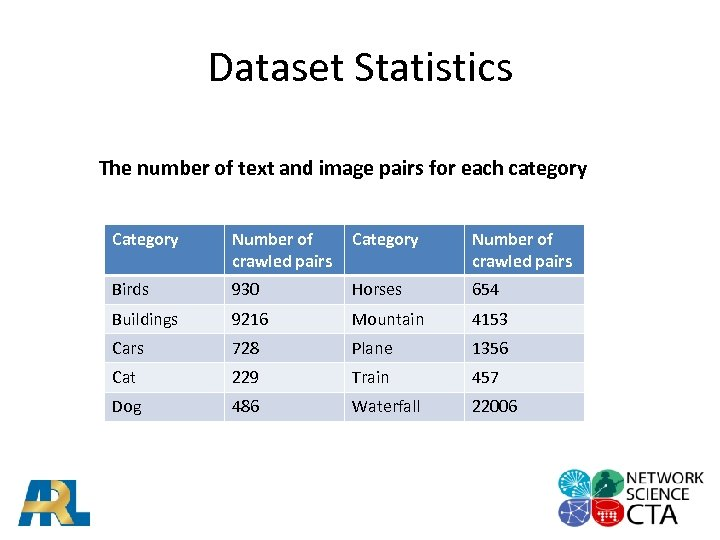 Dataset Statistics The number of text and image pairs for each category Category Number