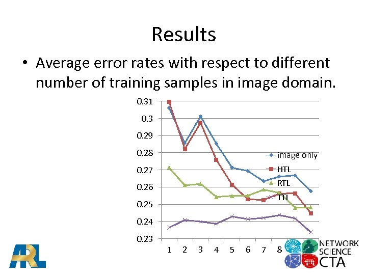 Results • Average error rates with respect to different number of training samples in