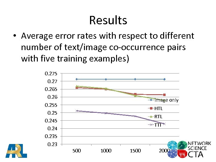 Results • Average error rates with respect to different number of text/image co-occurrence pairs