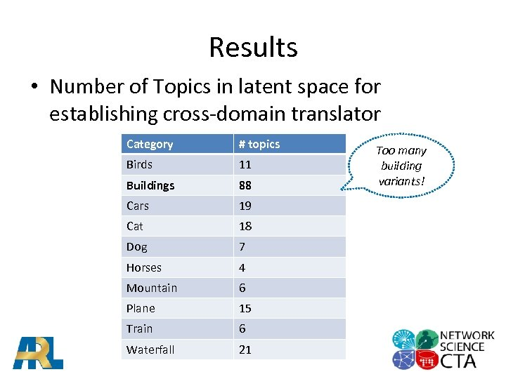 Results • Number of Topics in latent space for establishing cross-domain translator Category #