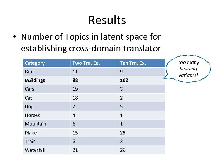 Results • Number of Topics in latent space for establishing cross-domain translator Category Two