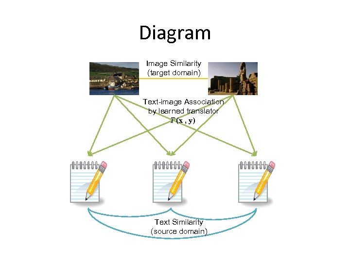 Diagram Image Similarity (target domain) Text-image Association by learned translator T (x , y)