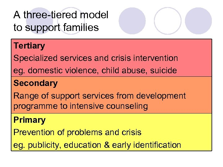 A three-tiered model to support families Tertiary Specialized services and crisis intervention eg. domestic