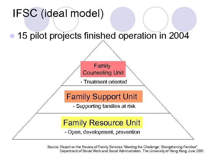 IFSC (ideal model) l 15 pilot projects finished operation in 2004 Family Counseling Unit