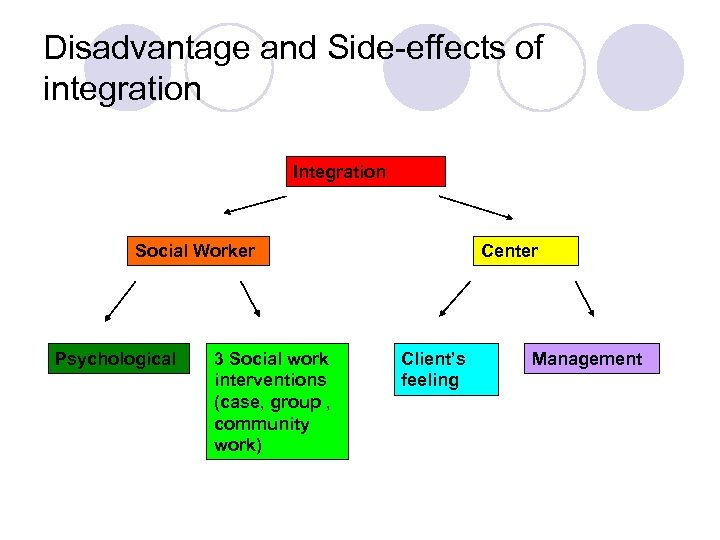 Disadvantage and Side-effects of integration Integration Social Worker Psychological 3 Social work interventions (case,