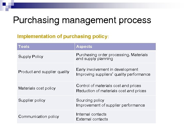 Purchasing management process Implementation of purchasing policy: Tools Aspects Supply Policy Purchasing order processing.