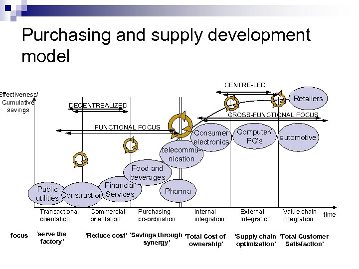 Purchasing and supply development model CENTRE-LED Effectiveness/ Cumulative savings Retailers DECENTREALIZED CROSS-FUNCTIONAL FOCUS Consumer