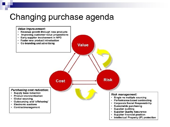 Changing purchase agenda