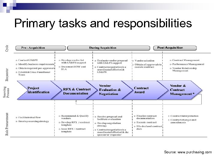 Primary tasks and responsibilities Source: www. purchasing. com