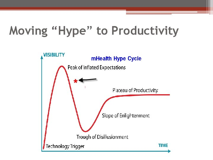"""Moving """"Hype"""" to Productivity"""