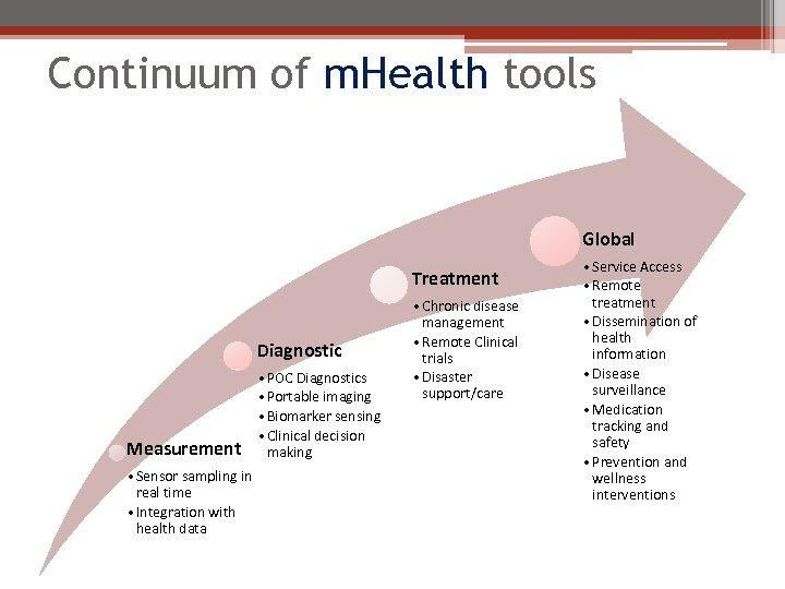 Continuum of m. Health tools Global Treatment Diagnostic Measurement • Sensor sampling in real