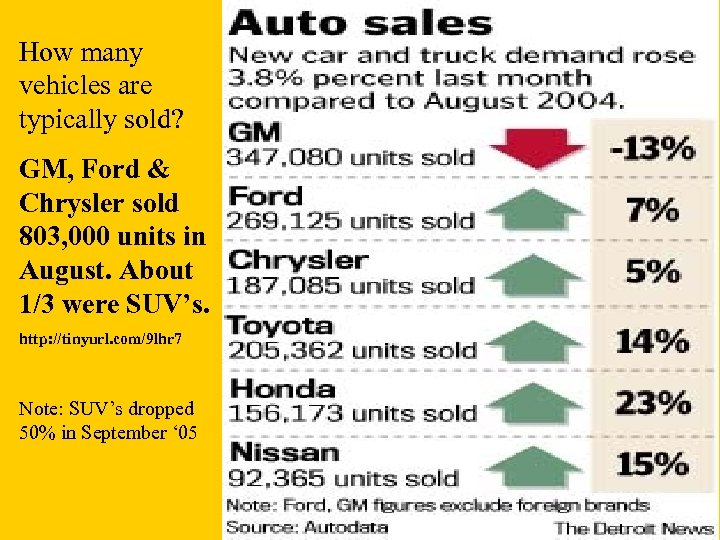 How many vehicles are typically sold? GM, Ford & Chrysler sold 803, 000 units