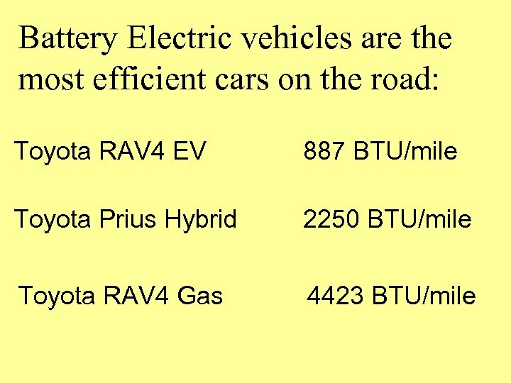 Battery Electric vehicles are the most efficient cars on the road: Toyota RAV 4