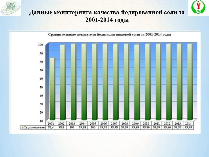 Данные мониторинга качества йодированной соли за 2001 -2014 годы