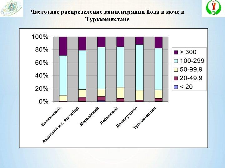 Частотное распределение концентрации йода в моче в Туркменистане