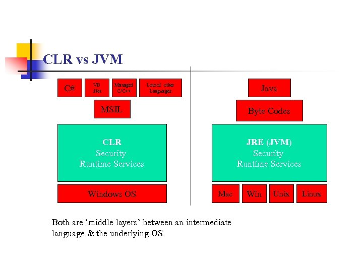 CLR vs JVM C# VB. Net Managed C/C++ Lots of other Languages Java MSIL