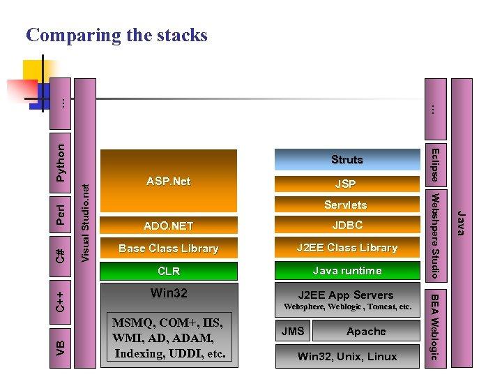 JSP Servlets C# Base Class Library J 2 EE Class Library Java runtime Win