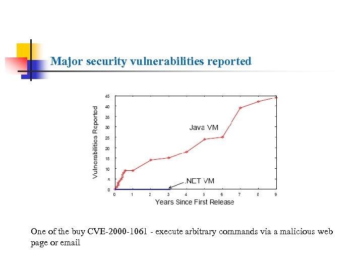 Major security vulnerabilities reported One of the buy CVE-2000 -1061 - execute arbitrary commands
