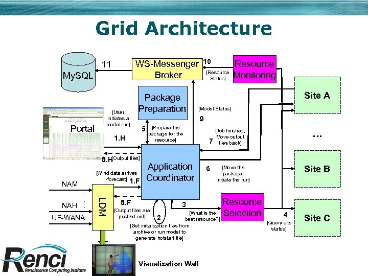 Grid Architecture WS-Messenger Broker 11 My. SQL Portal [User initiates a model run] Package