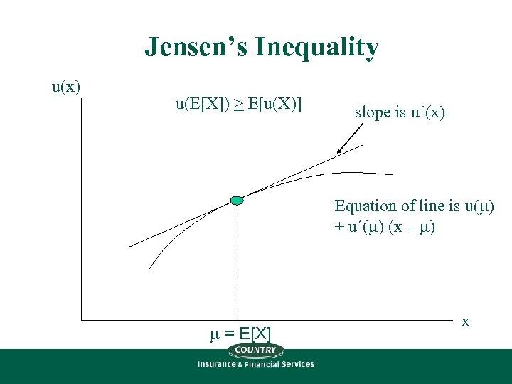 Jensen's Inequality u(x) u(E[X]) > E[u(X)] slope is u´(x) Equation of line is u(m)