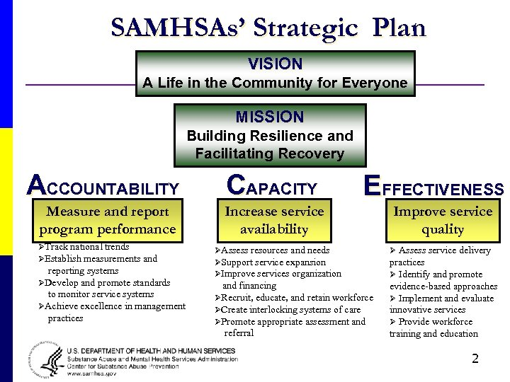 SAMHSAs' Strategic Plan VISION A Life in the Community for Everyone MISSION Building Resilience
