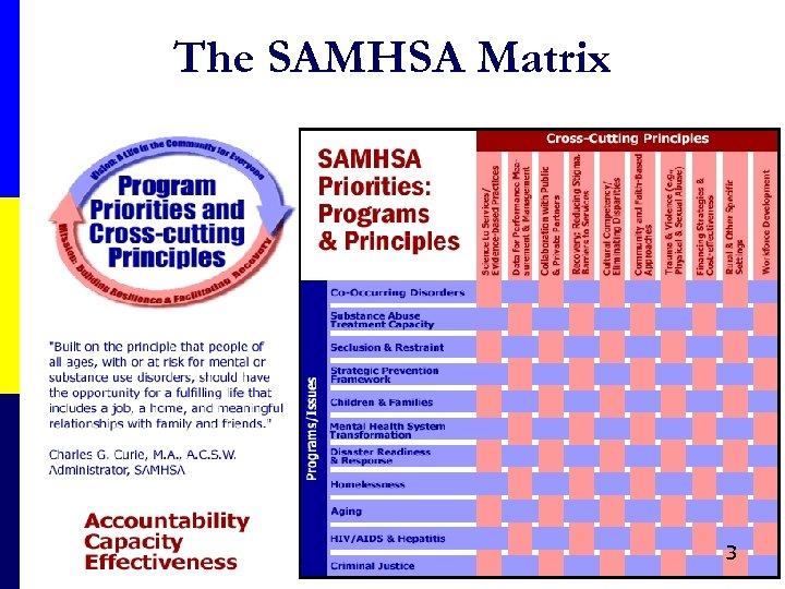 The SAMHSA Matrix 3