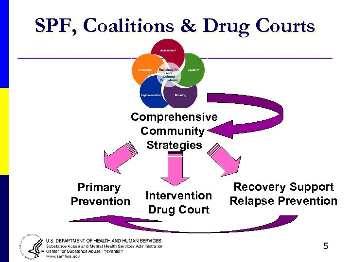 SPF, Coalitions & Drug Courts Comprehensive Community Strategies Primary Prevention Intervention Drug Court Recovery