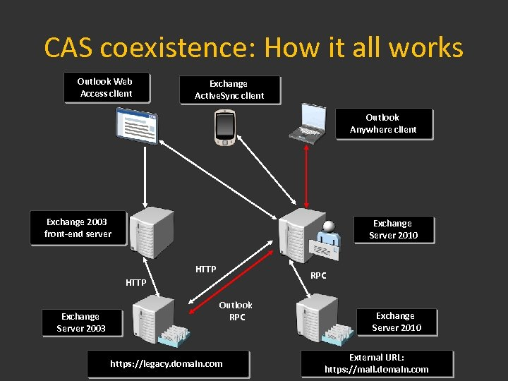 CAS coexistence: How it all works Outlook Web Access client Exchange Active. Sync client