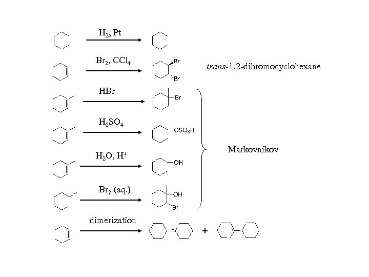 H 2, Pt Br 2, CCl 4 trans-1, 2 -dibromocyclohexane HBr H 2 SO