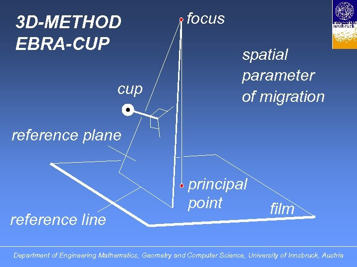 3 D-METHOD EBRA-CUP cup focus spatial parameter of migration reference plane reference line principal