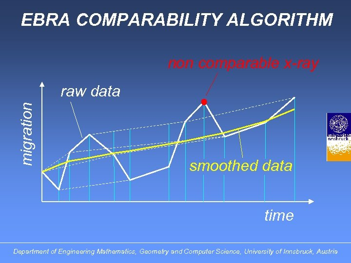 EBRA COMPARABILITY ALGORITHM non comparable x-ray migration raw data smoothed data time Department of