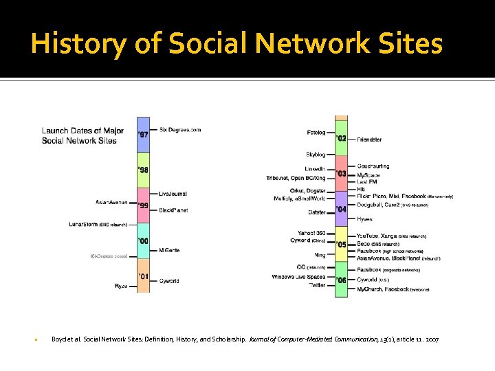 History of Social Network Sites Boyd et al. Social Network Sites: Definition, History, and