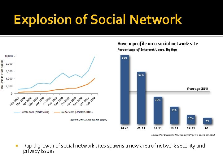 Explosion of Social Network Rapid growth of social network sites spawns a new area