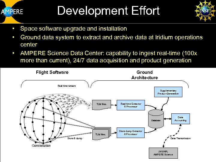 Development Effort • Space software upgrade and installation • Ground data system to extract