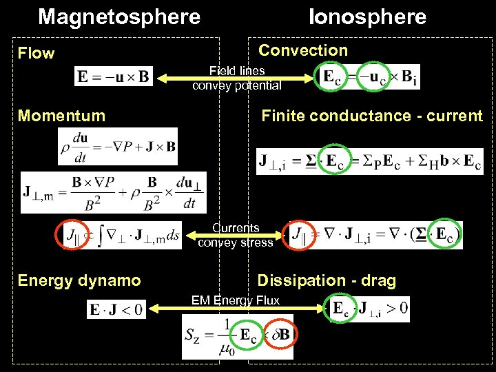 Magnetosphere Flow Ionosphere Convection Field lines convey potential Momentum Finite conductance - current Currents