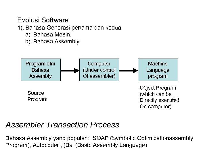 Evolusi Software 1). Bahasa Generasi pertama dan kedua a). Bahasa Mesin. b). Bahasa Assembly.