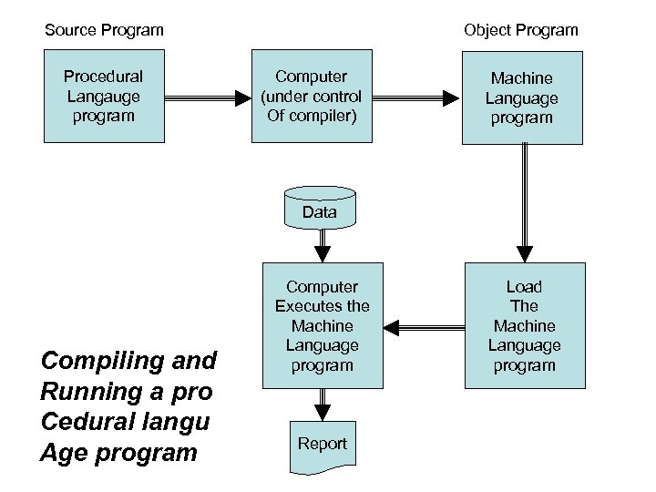 Source Program Procedural Langauge program Object Program Computer (under control Of compiler) Machine Language