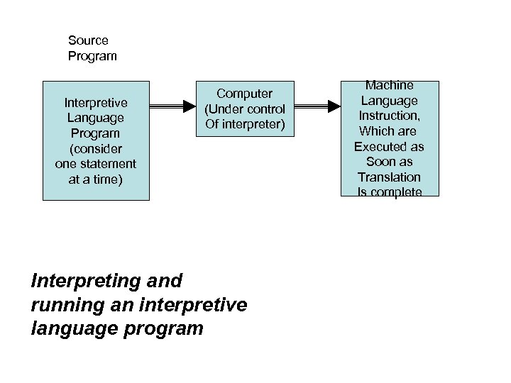 Source Program Interpretive Language Program (consider one statement at a time) Computer (Under control