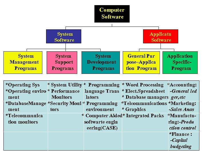 Computer Software System Applicatn Software System Management Programs System Support Programs Development Programs General