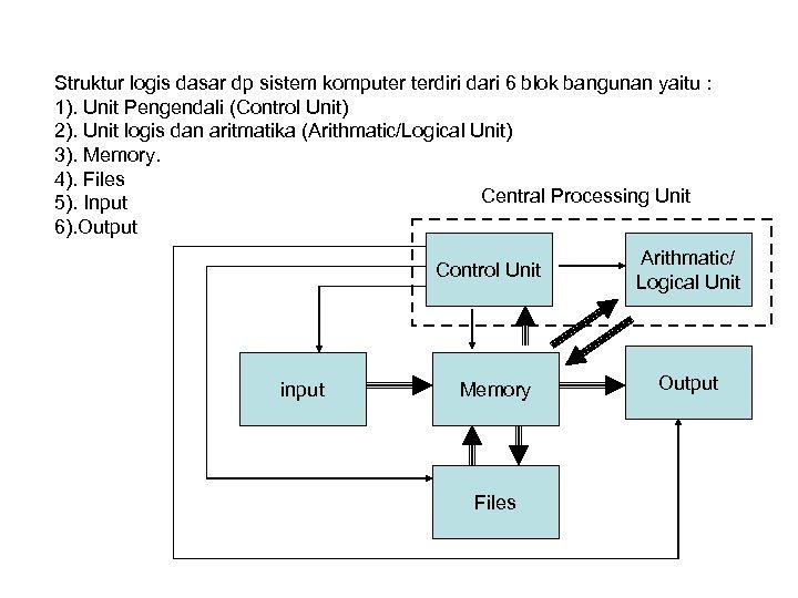 Struktur logis dasar dp sistem komputer terdiri dari 6 blok bangunan yaitu : 1).