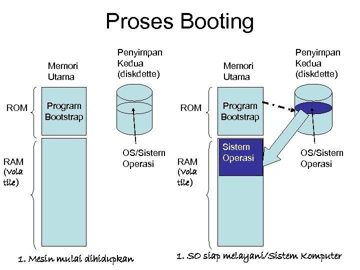 Proses Booting Memori Utama ROM RAM (Vola tile) Penyimpan Kedua (diskdette) Program Bootstrap Memori
