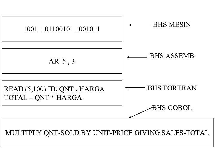 1001 1011001011 AR 5 , 3 READ (5, 100) ID, QNT , HARGA TOTAL