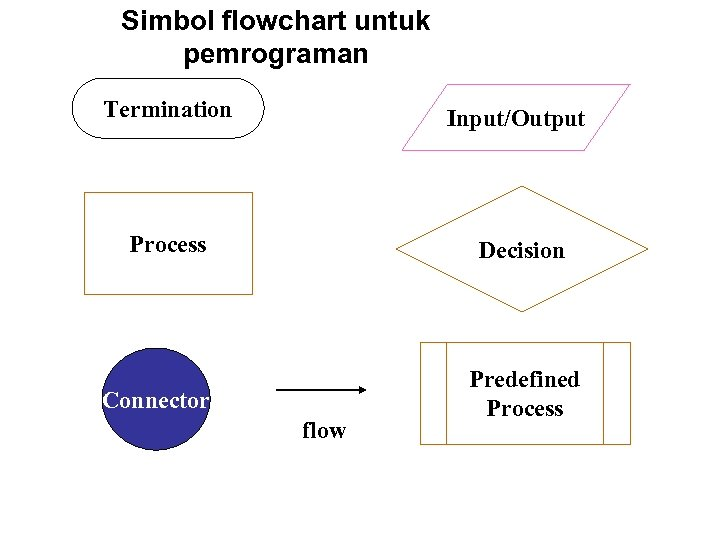 Simbol flowchart untuk pemrograman Termination Input/Output Process Decision Connector flow Predefined Process