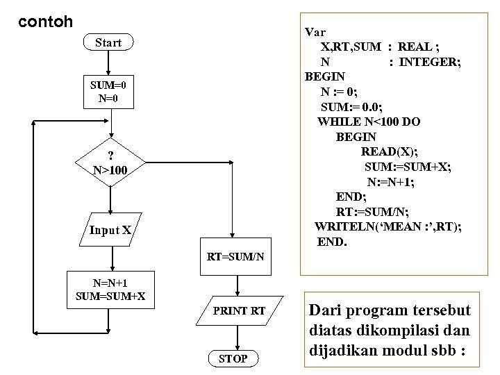 contoh Start SUM=0 N=0 ? N>100 Input X RT=SUM/N N=N+1 SUM=SUM+X PRINT RT STOP