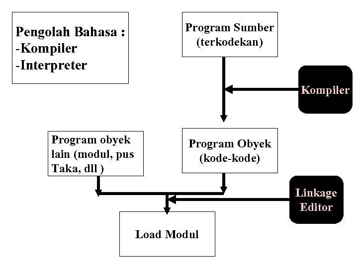 Pengolah Bahasa : -Kompiler -Interpreter Program Sumber (terkodekan) Kompiler Program obyek lain (modul, pus